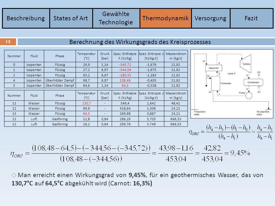BeschreibungStates of Art Gewählte Technologie ThermodynamikVersorgungFazit 13 Berechnung des Wirkungsgrads des Kreisprozesses NummerFluidPhase Temper