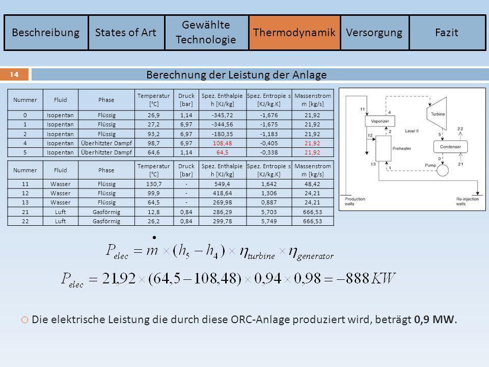 BeschreibungStates of Art Gewählte Technologie ThermodynamikVersorgungFazit 14 Berechnung der Leistung der Anlage NummerFluidPhase Temperatur [°C] Dru