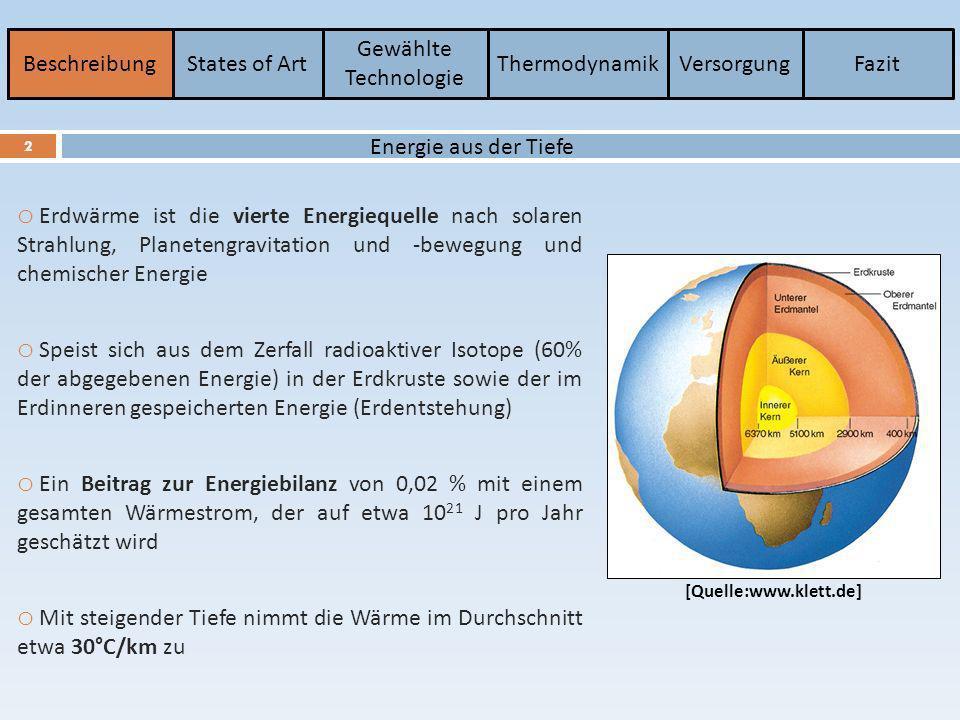 BeschreibungStates of Art Gewählte Technologie ThermodynamikVersorgungFazit 3 o Schon die alten Kelten, Germanen und Römern nutzten die Geothermie in Thermalquellen o Im Jahr 1913 gelang Piero Ginori Conti in der Toskana das Wasser aus dem Erdinneren für die Stromerzeugung zu nutzen (220 KW mit Wasserdampfturbinen) o Erster Kraftwerk zur Stromerzeugung in Deutschland 2004 in Mecklenburg-Vorpommern (210 KW Strom) o Weltweit 526 geothermischen Kraftwerke 10 715 MW installierte Leistung 5 667 246 GWh Strom/a (1 er Quartal 2010) [Quelle: J.