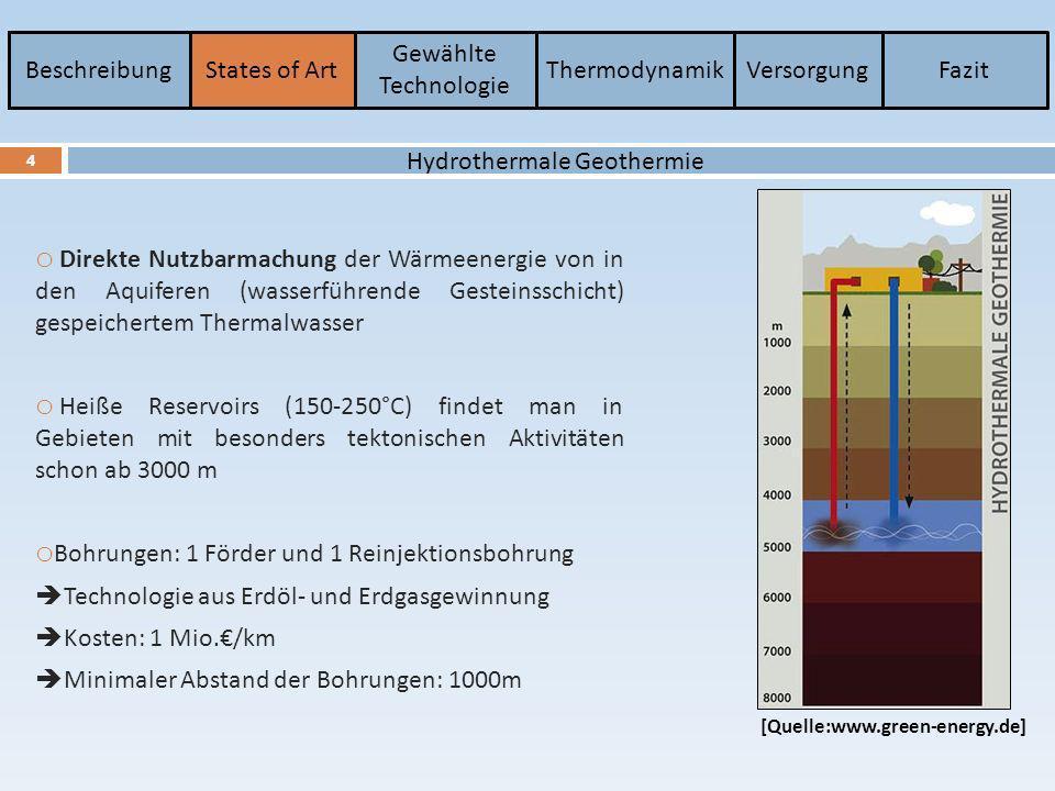 BeschreibungStates of Art Gewählte Technologie ThermodynamikVersorgungFazit 5 o Künstlich geschaffenes unterirdisches Zirkulationssystem mit hoch gepresstes kaltes Wasser Aufreißen des Gesteins parallel zum Bohrloch ( 5000 m Tiefe) Risse mit Längen von 100 m bei Breiten von weniger als 10 mm o Erste Anwendung in den USA in den 70 er Jahren (Los Alamos) o Erster Aufbau eines dauerhaften verlustfreien Zirkulationssystem 1987 im Elsass 1,5 MWel 108-144 m 3 /h Hot-Dry-Rock Verfahren (HDR) [Quelle:www.geothermie.emerging- trails.de]