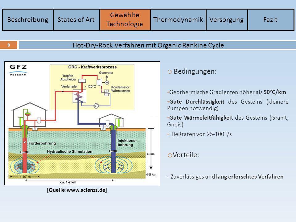 BeschreibungStates of Art Gewählte Technologie ThermodynamikVersorgungFazit 9 Organic Rankine Cycle o 1-4 : Isobare Wärmezufuhr Das Arbeitsmedium wird dank eines Wärmetauchers auf die Siedetemperatur erwärmt, dann verdampft und wird schließlich überhitzt o 4-5 : Isentrope Expansion Der Frischdampf wird in einer Dampfturbine entspannt.