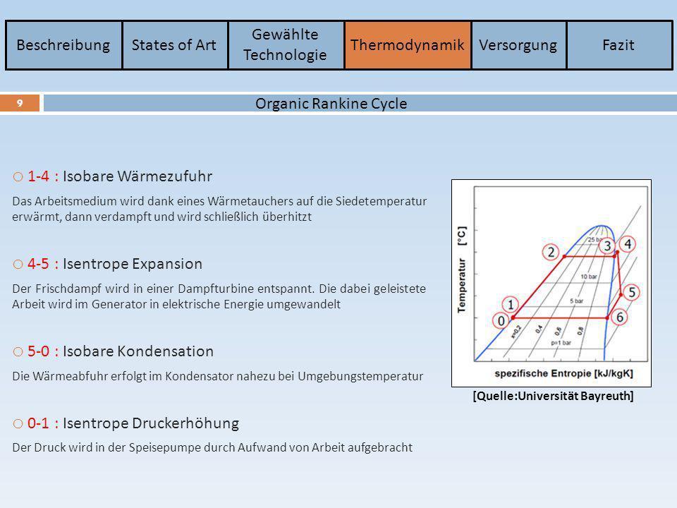 BeschreibungStates of Art Gewählte Technologie ThermodynamikVersorgungFazit 9 Organic Rankine Cycle o 1-4 : Isobare Wärmezufuhr Das Arbeitsmedium wird