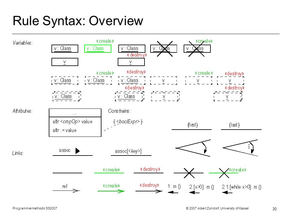 Programmiermethodik SS2007 © 2007 Albert Zündorf, University of Kassel 30 Rule Syntax: Overview