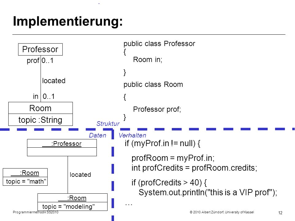 Programmiermethodik SS2010 © 2010 Albert Zündorf, University of Kassel 12 Implementierung: public class Professor { Room in; } public class Room { Professor prof; } Professor prof 0..1 located in 0..1 … if (myProf.in != null) { profRoom = myProf.in; int profCredits = profRoom.credits; if (profCredits > 40) { System.out.println( this is a VIP prof ); … Room topic :String :Professor :Room topic = modeling Struktur DatenVerhalten :Room topic = math located