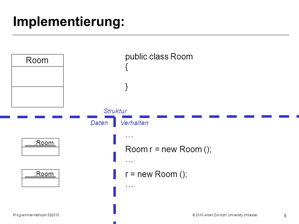 Programmiermethodik SS2010 © 2010 Albert Zündorf, University of Kassel 8 Implementierung: public class Room { } Room … Room r = new Room (); … r = new