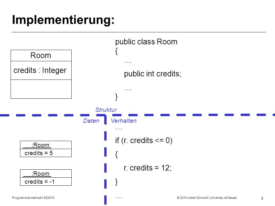 Programmiermethodik SS2010 © 2010 Albert Zündorf, University of Kassel 9 Implementierung: public class Room { … public int credits; … } Room credits : Integer … if (r.