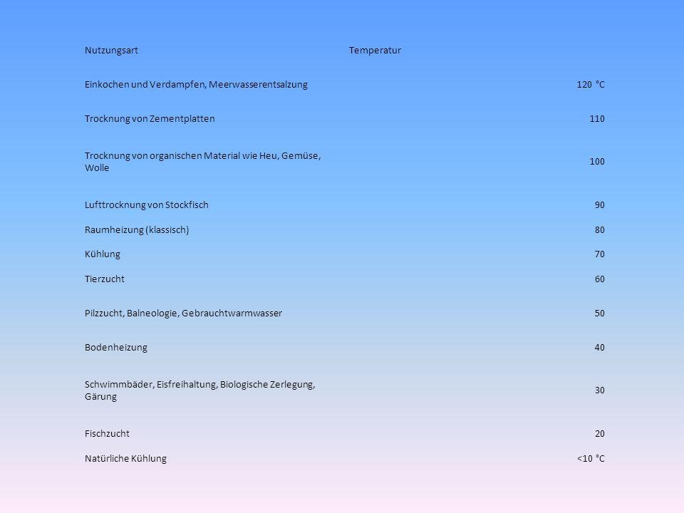 NutzungsartTemperatur Einkochen und Verdampfen, Meerwasserentsalzung120 °C Trocknung von Zementplatten110 Trocknung von organischen Material wie Heu, Gemüse, Wolle 100 Lufttrocknung von Stockfisch90 Raumheizung (klassisch)80 Kühlung70 Tierzucht60 Pilzzucht, Balneologie, Gebrauchtwarmwasser50 Bodenheizung40 Schwimmbäder, Eisfreihaltung, Biologische Zerlegung, Gärung 30 Fischzucht20 Natürliche Kühlung<10 °C