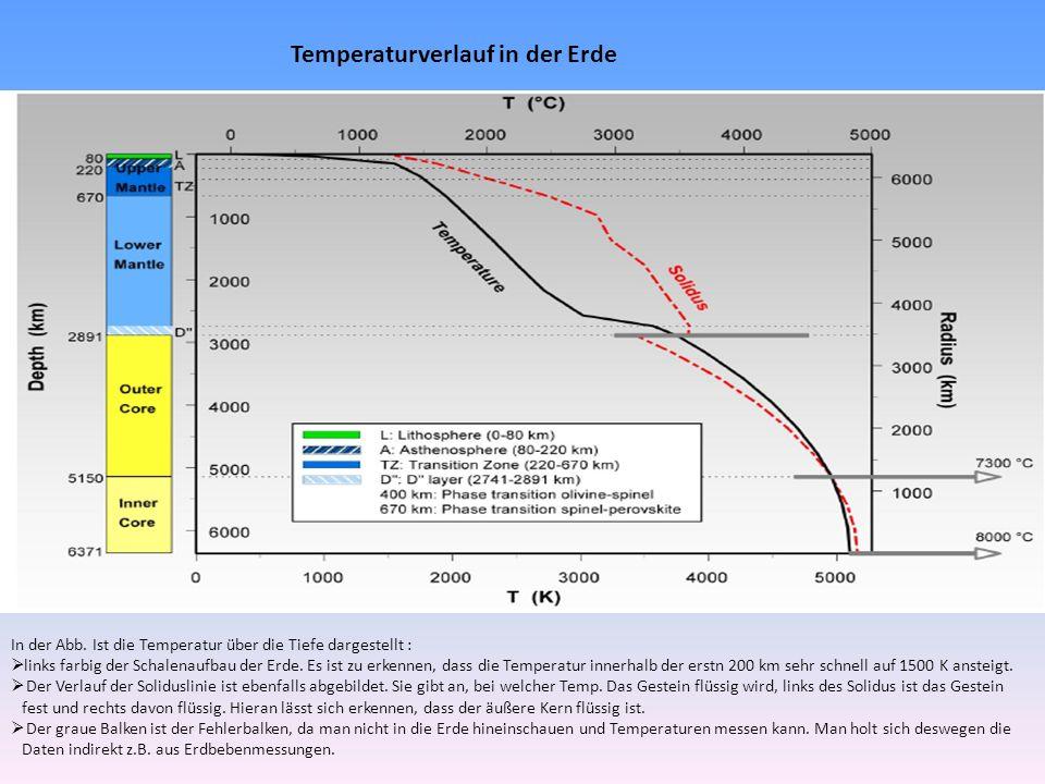 In der Abb. Ist die Temperatur über die Tiefe dargestellt : links farbig der Schalenaufbau der Erde. Es ist zu erkennen, dass die Temperatur innerhalb