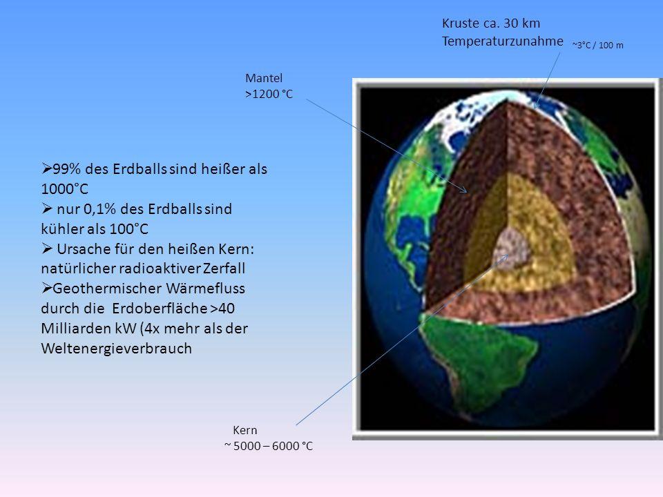 99% des Erdballs sind heißer als 1000°C nur 0,1% des Erdballs sind kühler als 100°C Ursache für den heißen Kern: natürlicher radioaktiver Zerfall Geothermischer Wärmefluss durch die Erdoberfläche >40 Milliarden kW (4x mehr als der Weltenergieverbrauch Kruste ca.