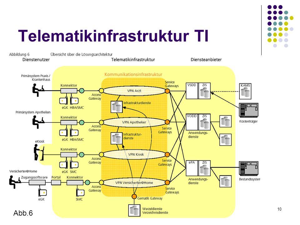 10 Telematikinfrastruktur TI Abb.6