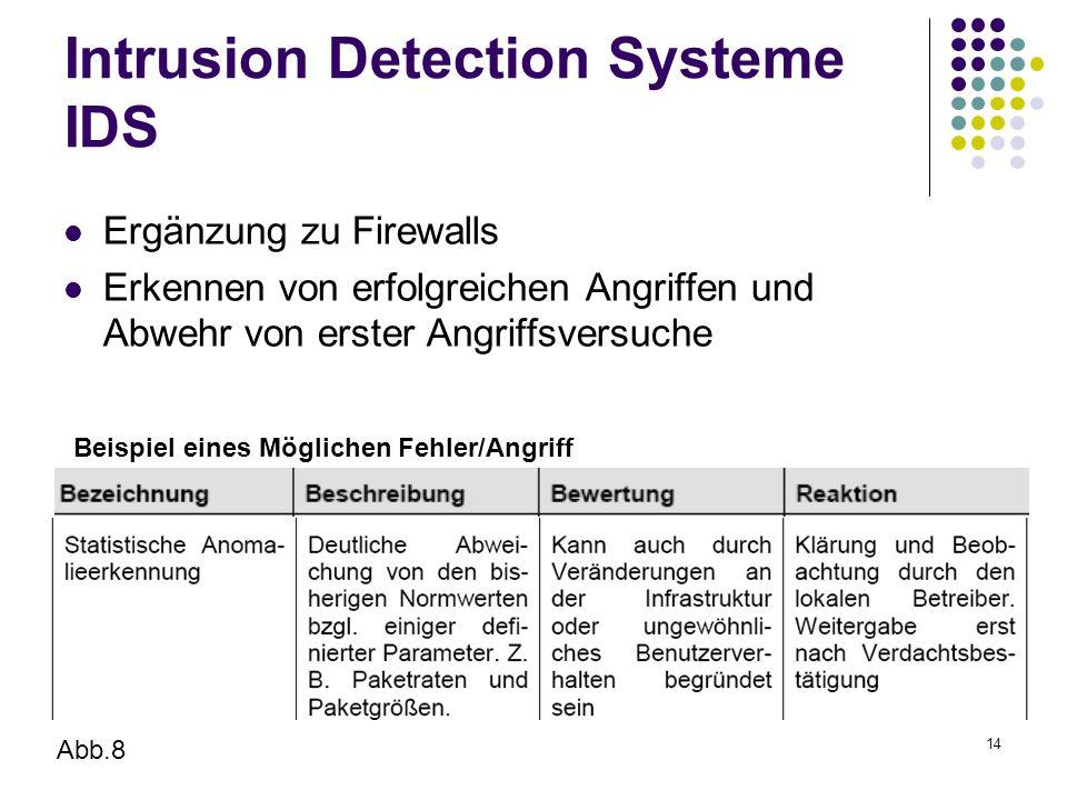 14 Intrusion Detection Systeme IDS Ergänzung zu Firewalls Erkennen von erfolgreichen Angriffen und Abwehr von erster Angriffsversuche Beispiel eines Möglichen Fehler/Angriff Abb.8