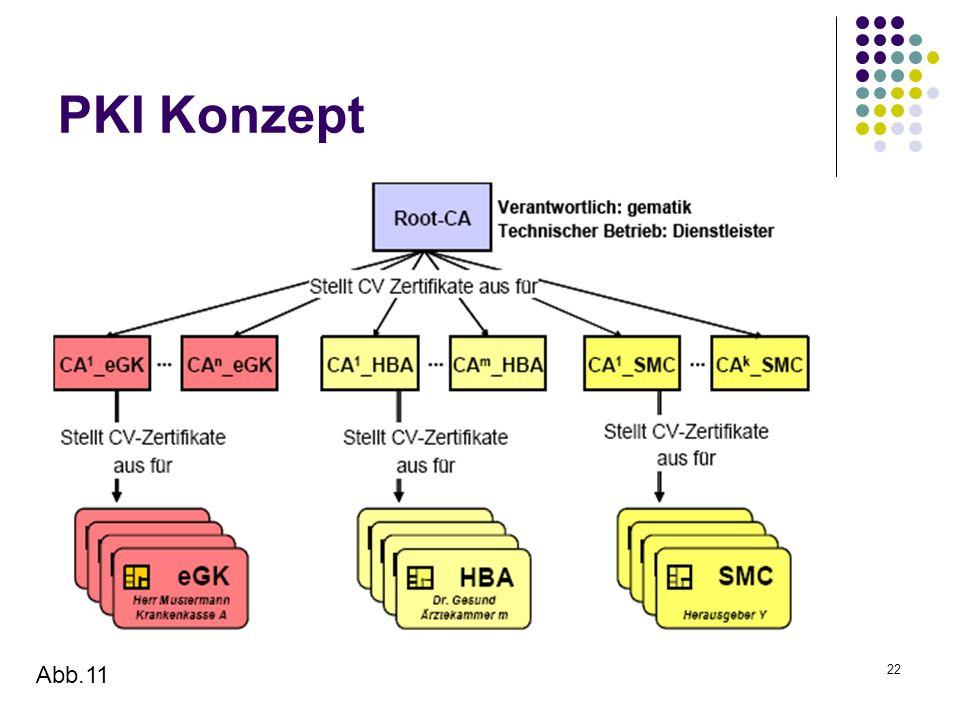 22 PKI Konzept Abb.11