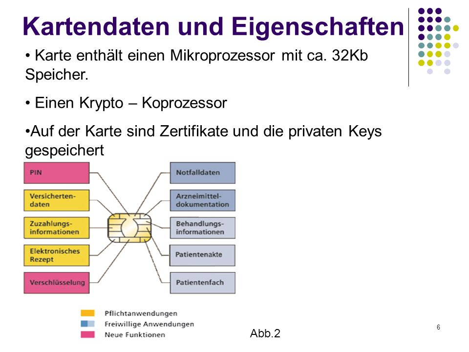 6 Kartendaten und Eigenschaften Karte enthält einen Mikroprozessor mit ca. 32Kb Speicher. Einen Krypto – Koprozessor Auf der Karte sind Zertifikate un