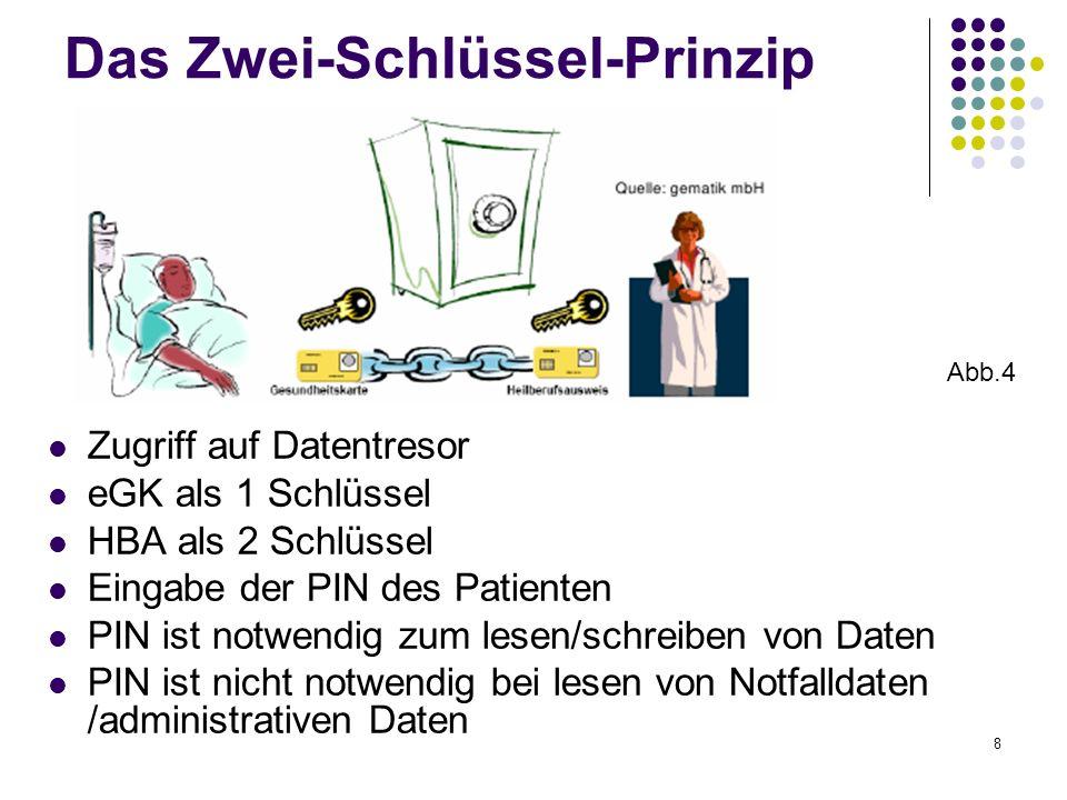 8 Das Zwei-Schlüssel-Prinzip Zugriff auf Datentresor eGK als 1 Schlüssel HBA als 2 Schlüssel Eingabe der PIN des Patienten PIN ist notwendig zum lesen/schreiben von Daten PIN ist nicht notwendig bei lesen von Notfalldaten /administrativen Daten Abb.4