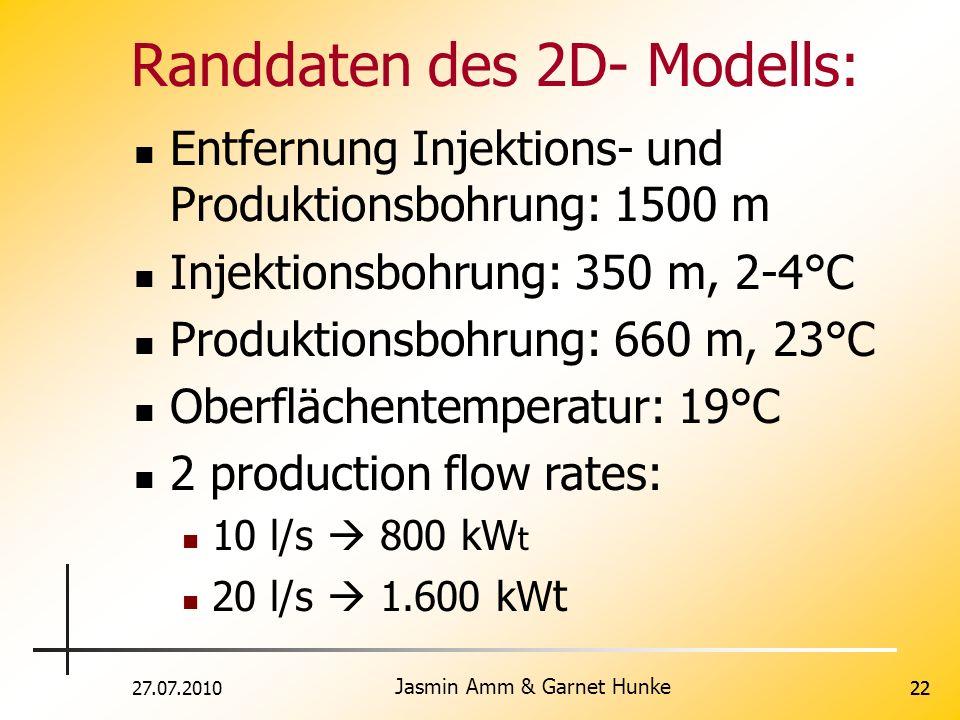 27.07.2010 Jasmin Amm & Garnet Hunke 22 Randdaten des 2D- Modells: Entfernung Injektions- und Produktionsbohrung: 1500 m Injektionsbohrung: 350 m, 2-4