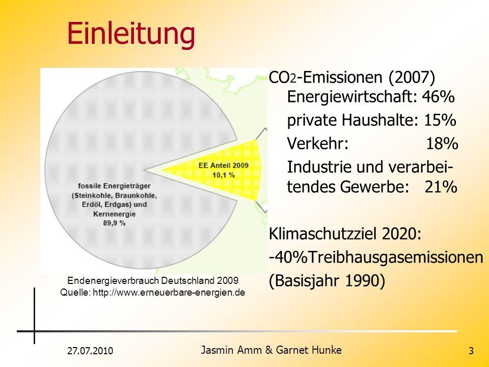 27.07.2010 Jasmin Amm & Garnet Hunke 3 Einleitung CO 2 -Emissionen (2007) Energiewirtschaft: 46% private Haushalte: 15% Verkehr: 18% Industrie und ver