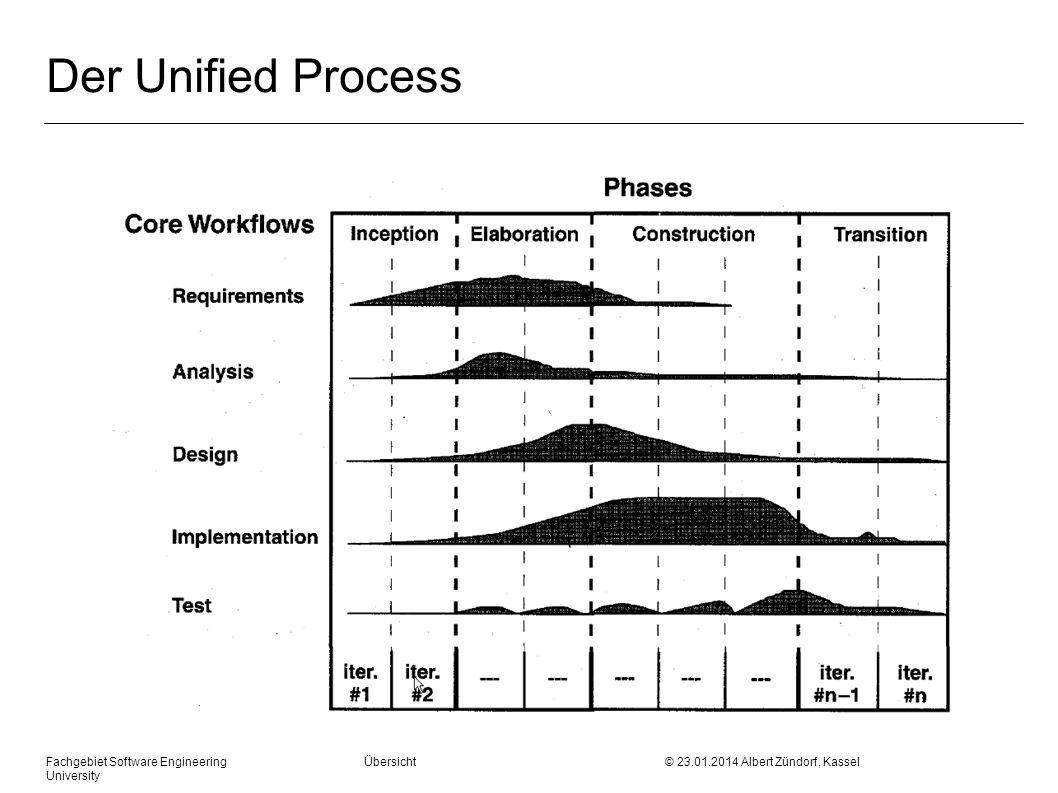 Fachgebiet Software Engineering Übersicht © 23.01.2014 Albert Zündorf, Kassel University Requirements Capturing