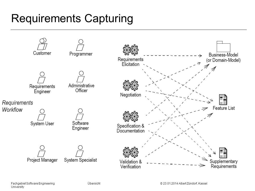 Fachgebiet Software Engineering Übersicht © 23.01.2014 Albert Zündorf, Kassel University Requirements Refinement