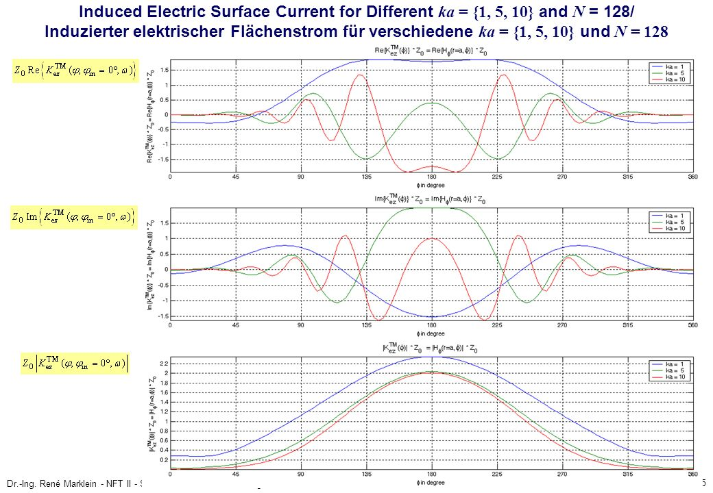 15 Dr.-Ing. René Marklein - NFT II - SS 2006 - Lecture / Vorlesung - Mo. 10.07.2006 Induced Electric Surface Current for Different ka = {1, 5, 10} and