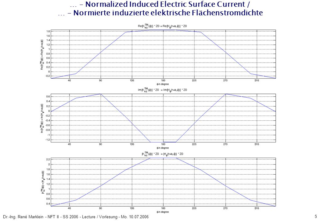 5 Dr.-Ing. René Marklein - NFT II - SS 2006 - Lecture / Vorlesung - Mo. 10.07.2006 … – Normalized Induced Electric Surface Current / … – Normierte ind