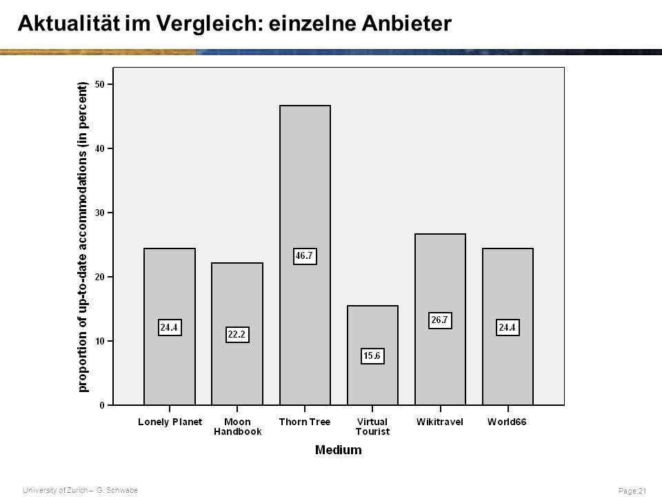 University of Zurich – G. Schwabe Page:21 Aktualität im Vergleich: einzelne Anbieter