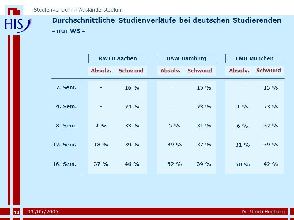 10 Dr. Ulrich Heublein Studienverlauf im Ausländerstudium 03 /05 /2005 Durchschnittliche Studienverläufe bei deutschen Studierenden - nur WS - Absolv.