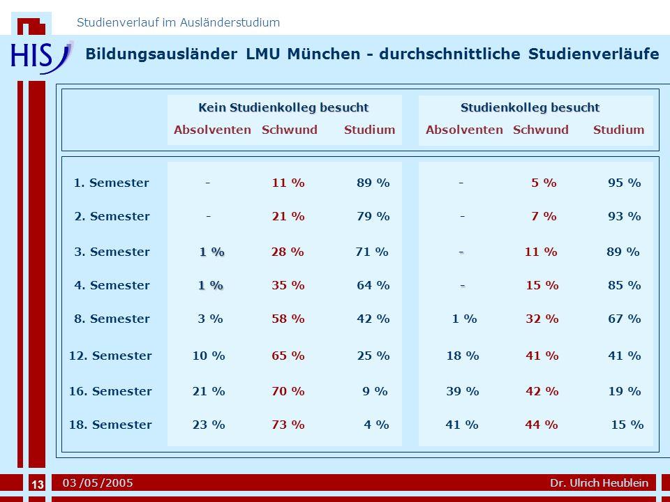 13 Dr. Ulrich Heublein Studienverlauf im Ausländerstudium 03 /05 /2005 Bildungsausländer LMU München - durchschnittliche Studienverläufe 13 Kein Studi