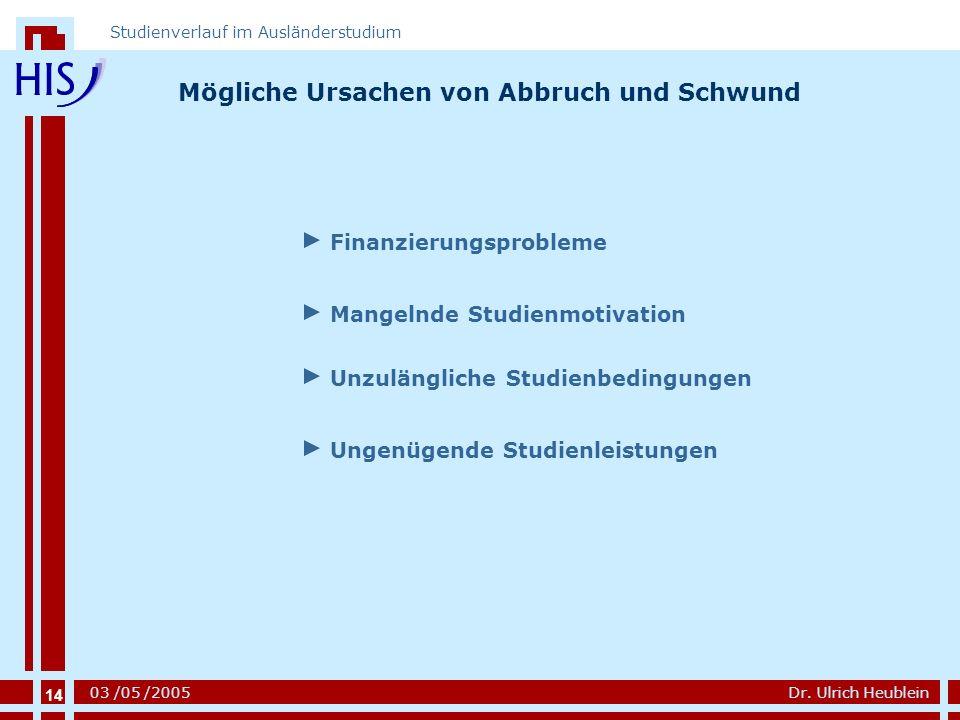 14 Dr. Ulrich Heublein Studienverlauf im Ausländerstudium 03 /05 /2005 Mögliche Ursachen von Abbruch und Schwund Mangelnde Studienmotivation Unzulängl