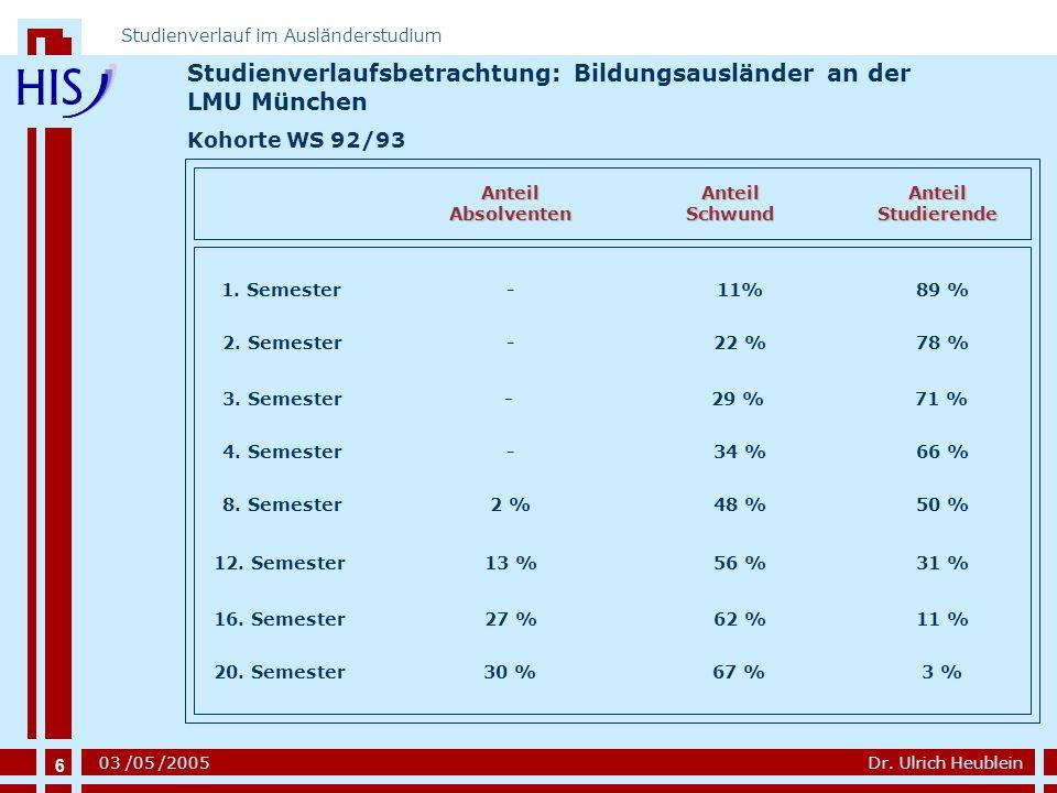 6 Dr. Ulrich Heublein Studienverlauf im Ausländerstudium 03 /05 /2005 Studienverlaufsbetrachtung: Bildungsausländer an der LMU München Kohorte WS 92/9