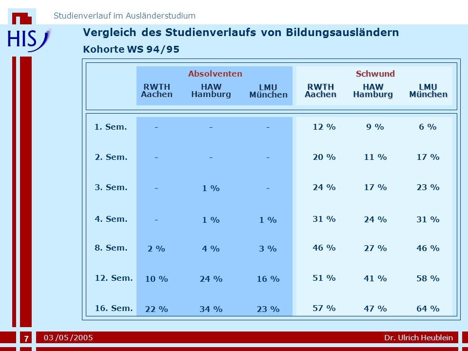 7 Dr. Ulrich Heublein Studienverlauf im Ausländerstudium 03 /05 /2005 1. Sem. 2. Sem. 3. Sem. 4. Sem. 8. Sem. 12. Sem. 16. Sem. Vergleich des Studienv