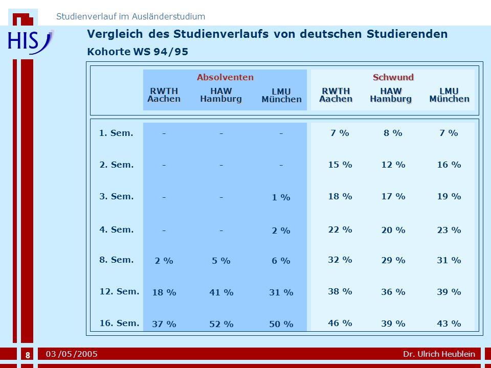 8 Dr. Ulrich Heublein Studienverlauf im Ausländerstudium 03 /05 /2005 1. Sem. 2. Sem. 3. Sem. 4. Sem. 8. Sem. 12. Sem. 16. Sem. Vergleich des Studienv