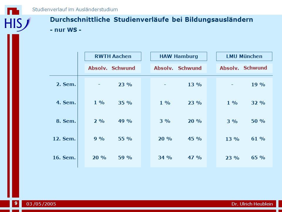 9 Dr. Ulrich Heublein Studienverlauf im Ausländerstudium 03 /05 /2005 Durchschnittliche Studienverläufe bei Bildungsausländern - nur WS - 2. Sem. 4. S