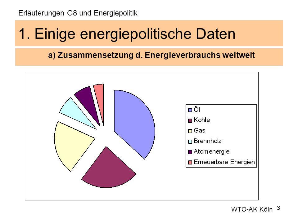 3 1. Einige energiepolitische Daten a) Zusammensetzung d. Energieverbrauchs weltweit WTO-AK Köln Erläuterungen G8 und Energiepolitik