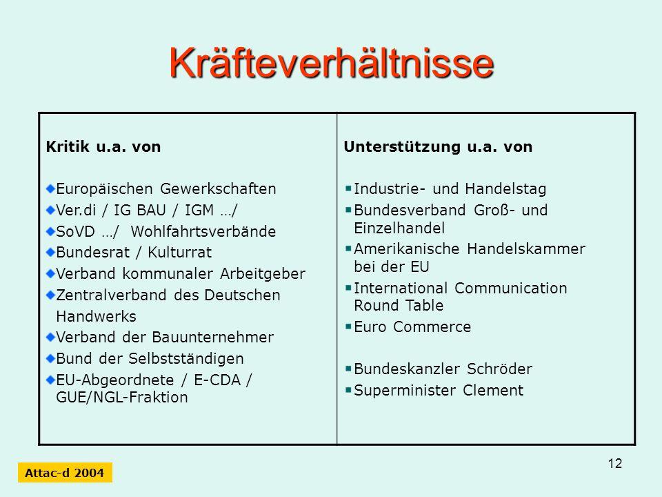 12 Kräfteverhältnisse Kritik u.a. von Europäischen Gewerkschaften Ver.di / IG BAU / IGM …/ SoVD …/ Wohlfahrtsverbände Bundesrat / Kulturrat Verband ko