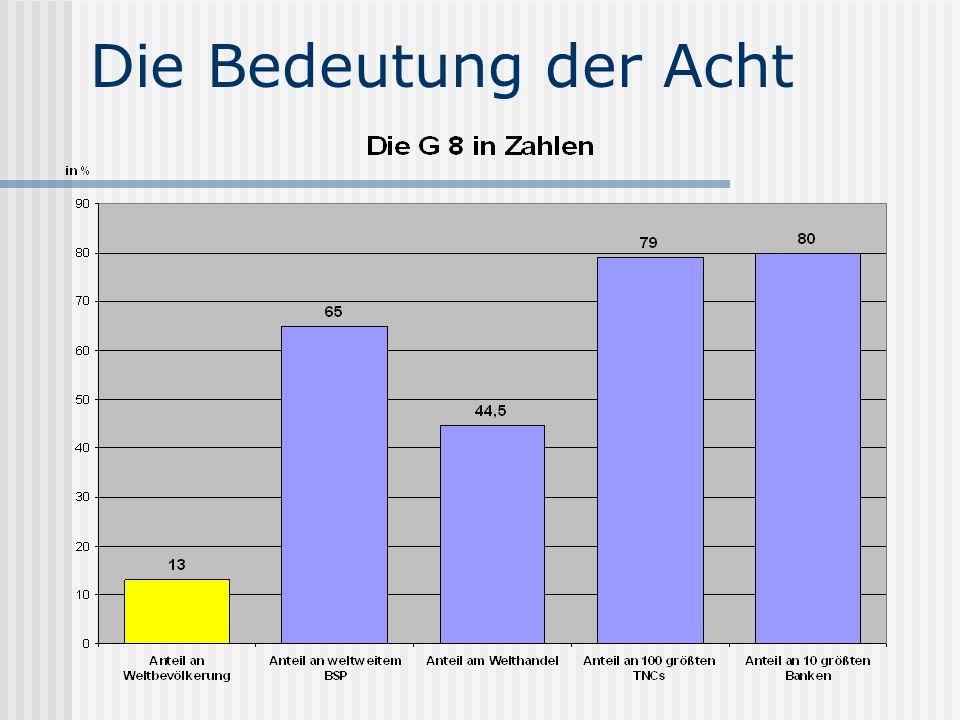 85% aller Patente ¾ der weltweiten Militärausgaben Verbrauch der Hälfte der Ölproduktion Ausstoß von 45% der CO 2 - Emissionen 69% der zivilen Atomreaktoren