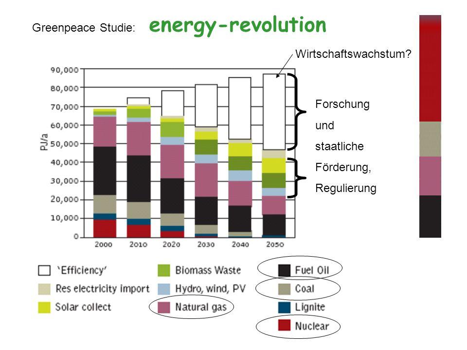 Greenpeace Studie: energy-revolution Wirtschaftswachstum.