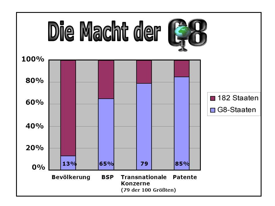 BevölkerungBSPPatenteTransnationale Konzerne (79 der 100 Größten) 20% 60% 80% 100% 0% 40% 13%65%7985%