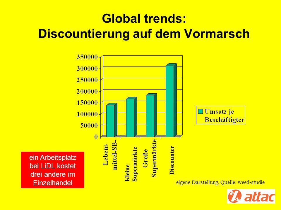 Global trends: Discountierung auf dem Vormarsch Kleine Supermärkte Discounter eigene Darstellung, Quelle: weed-studie ein Arbeitsplatz bei LiDL kostet