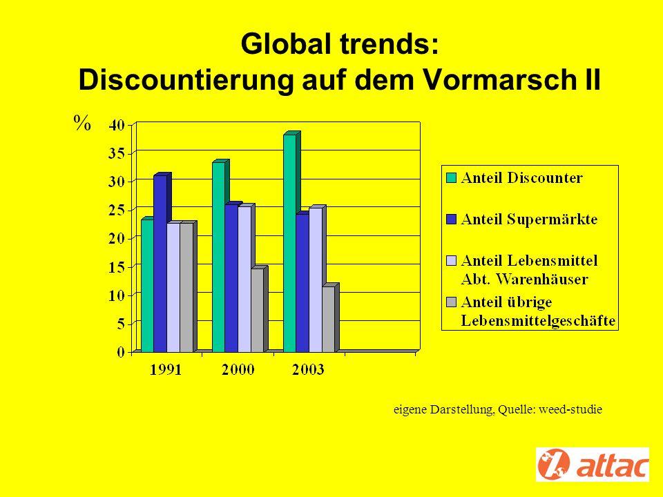 Global trends: Discountierung auf dem Vormarsch II % eigene Darstellung, Quelle: weed-studie