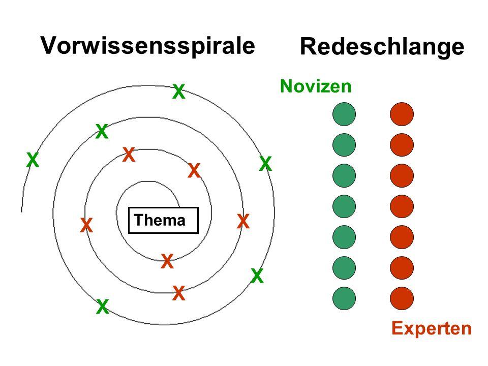 Vorwissensspirale Thema X X X X X X X X X X X X Redeschlange Novizen Experten