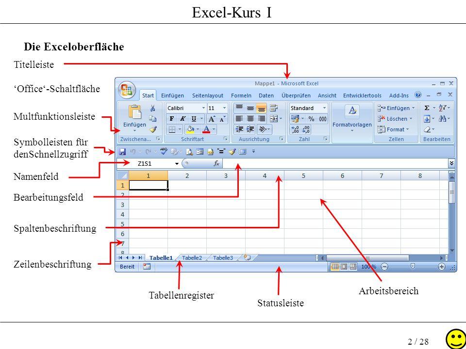 Excel-Kurs I 2 / 28 Die Exceloberfläche Office-Schaltfläche Multfunktionsleiste Symbolleisten für denSchnellzugriff Namenfeld Bearbeitungsfeld Spalten