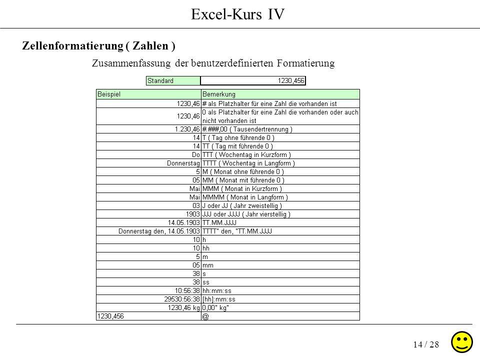 Excel-Kurs IV 14 / 28 Zellenformatierung ( Zahlen ) Zusammenfassung der benutzerdefinierten Formatierung