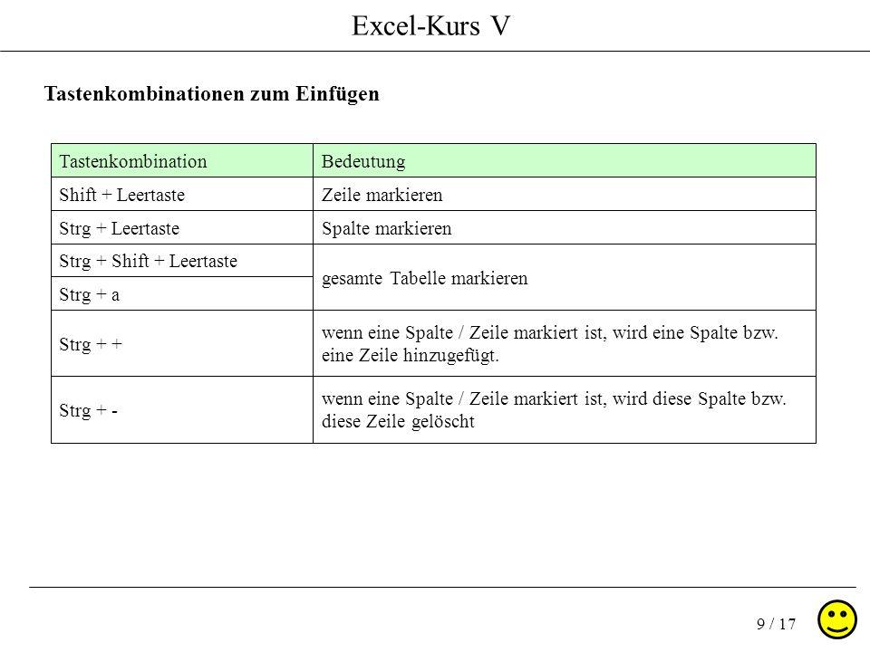 Excel-Kurs V 9 / 17 Tastenkombinationen zum Einfügen TastenkombinationBedeutung Shift + LeertasteZeile markieren Strg + LeertasteSpalte markieren Strg + Shift + Leertaste gesamte Tabelle markieren Strg + a Strg + + wenn eine Spalte / Zeile markiert ist, wird eine Spalte bzw.