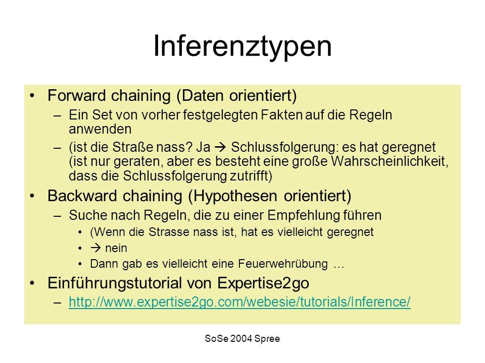 SoSe 2004 Spree Inferenztypen Forward chaining (Daten orientiert) –Ein Set von vorher festgelegten Fakten auf die Regeln anwenden –(ist die Straße nass.