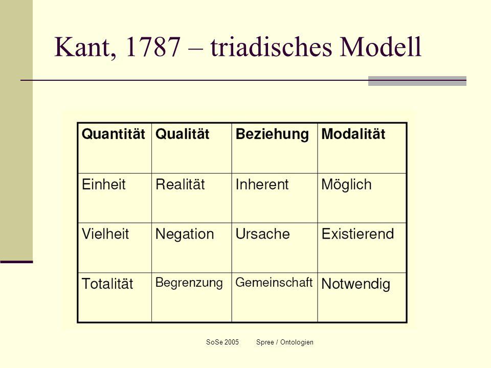 SoSe 2005 Spree / Ontologien Kant, 1787 – triadisches Modell