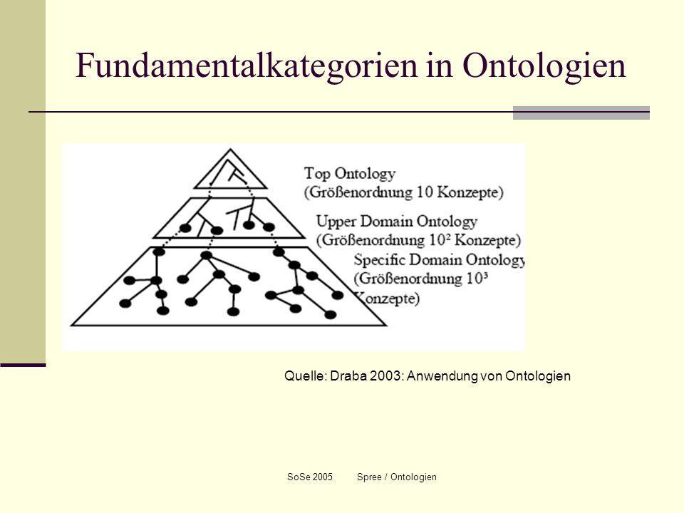 SoSe 2005 Spree / Ontologien Fundamentalkategorien in Ontologien Quelle: Draba 2003: Anwendung von Ontologien