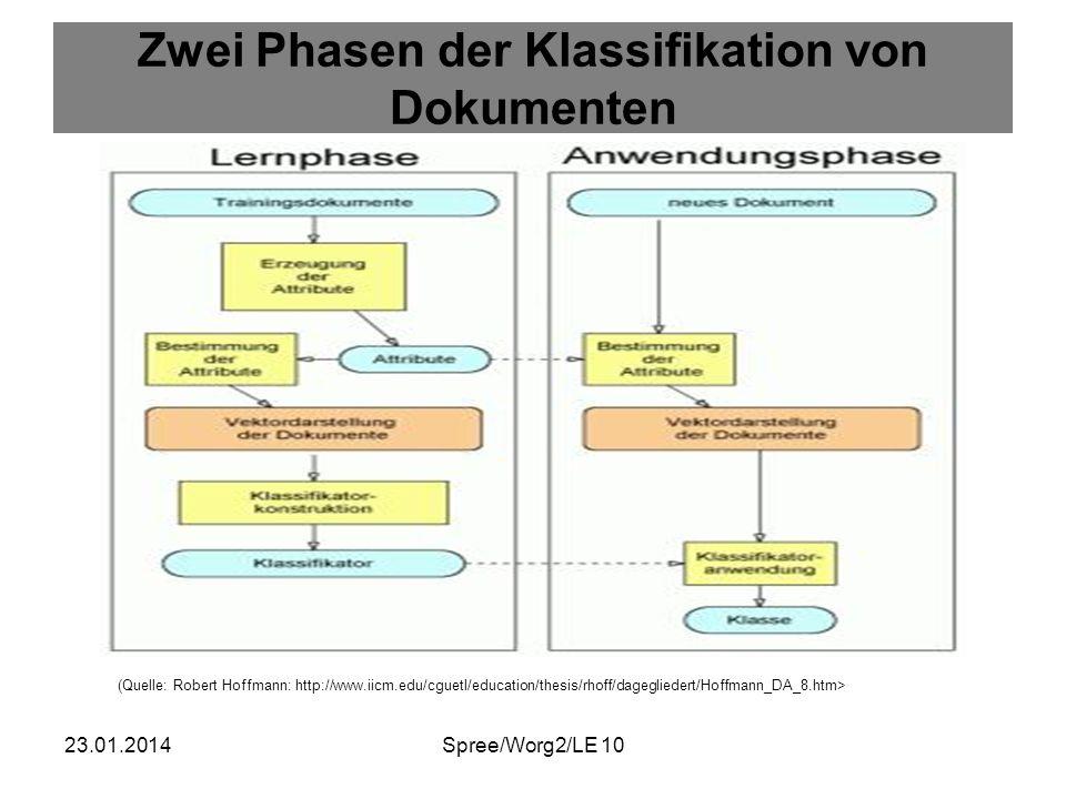 23.01.2014Spree/Worg2/LE 10 Zwei Phasen der Klassifikation von Dokumenten (Quelle: Robert Hoffmann: http://www.iicm.edu/cguetl/education/thesis/rhoff/