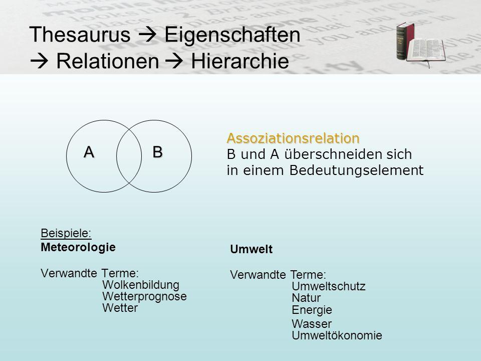Thesaurus Eigenschaften Relationen Hierarchie Beispiele: Meteorologie Verwandte Terme: Wolkenbildung Wetterprognose Wetter AB Assoziationsrelation Ass