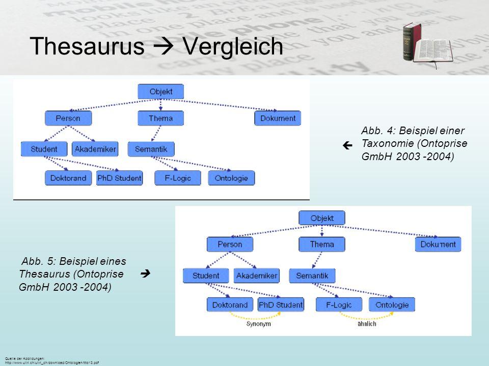 Thesaurus Vergleich Abb. 5: Beispiel eines Thesaurus (Ontoprise GmbH 2003 -2004) Abb. 4: Beispiel einer Taxonomie (Ontoprise GmbH 2003 -2004) Quelle d