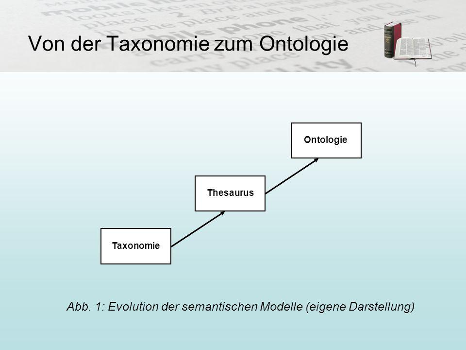 Von der Taxonomie zum Ontologie Thesaurus Ontologie Taxonomie Abb. 1: Evolution der semantischen Modelle (eigene Darstellung)